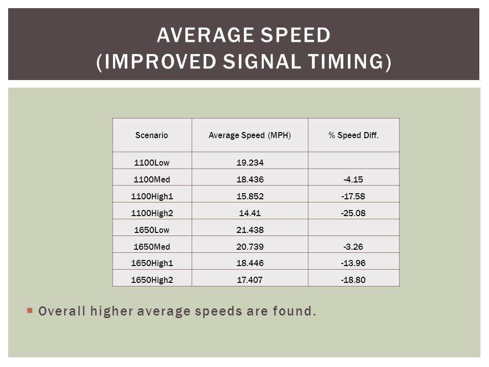 ScenarioAverage Speed (MPH)% Speed Diff.
