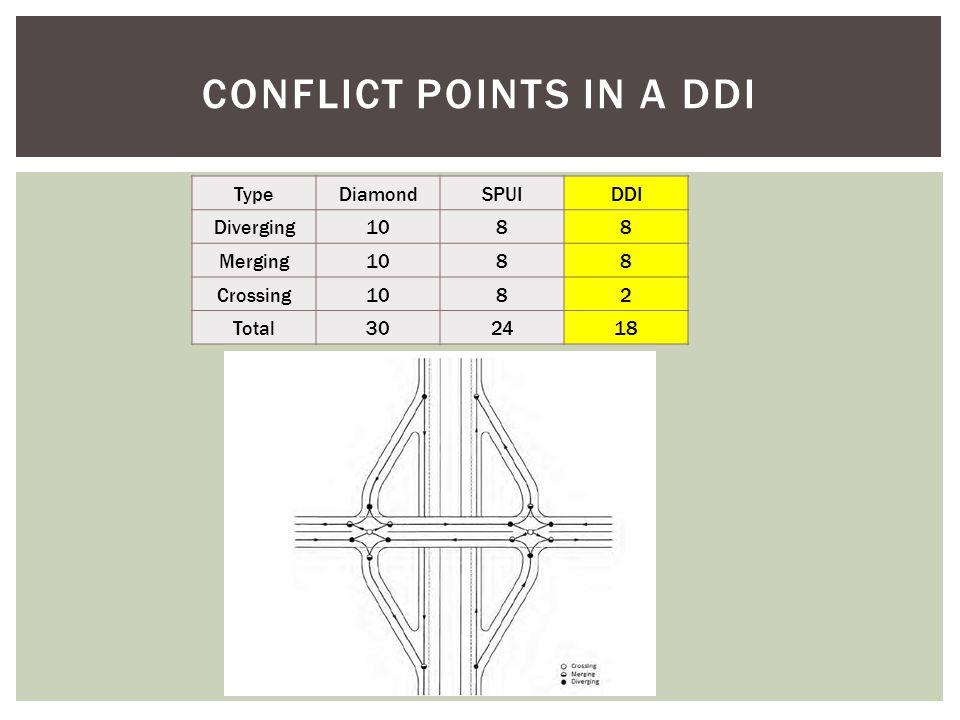 CONFLICT POINTS IN A DDI TypeDiamondSPUIDDI Diverging1088 Merging1088 Crossing1082 Total302418