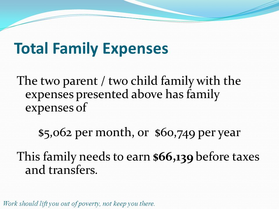 Total Family Expenses The two parent / two child family with the expenses presented above has family expenses of $5,062 per month, or $60,749 per year This family needs to earn $66,139 before taxes and transfers.