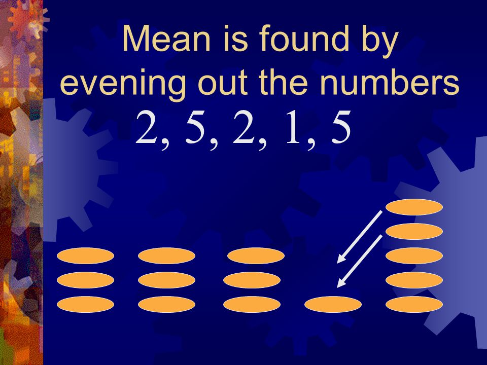 Mean is found by evening out the numbers 2, 5, 2, 1, 5