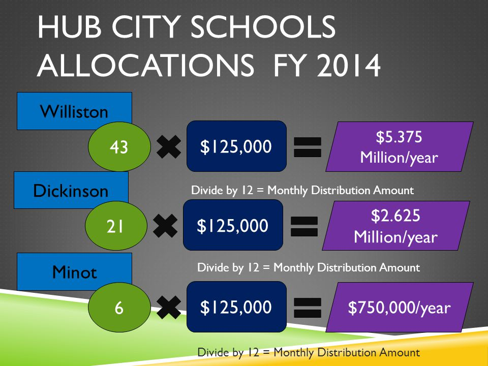 HUB CITY SCHOOLS ALLOCATIONS FY 2014 Williston 43 $125,000 $5.375 Million/year Dickinson 21 $125,000 $2.625 Million/year Minot 6 $125,000 $750,000/year Divide by 12 = Monthly Distribution Amount