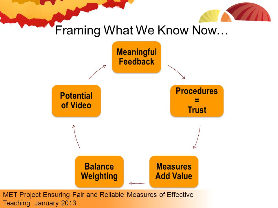 MET Project Ensuring Fair and Reliable Measures of Effective Teaching January 2013 Meaningful Feedback Procedures = Trust Measures Add Value Balance Weighting Potential of Video Framing What We Know Now…