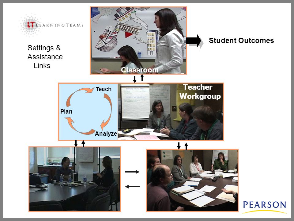Student Outcomes Classroom Plan Teach Analyze Teacher Workgroup Settings & Assistance Links
