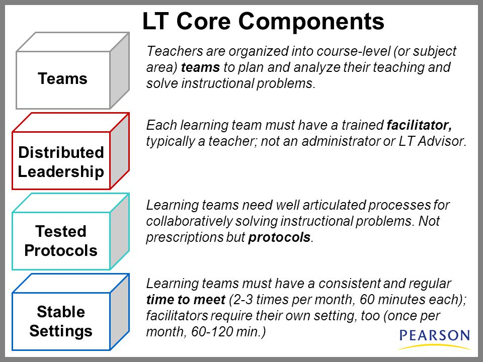 Distributed Leadership Tested Protocols Stable Settings Teams LT Core Components Teachers are organized into course-level (or subject area) teams to plan and analyze their teaching and solve instructional problems.