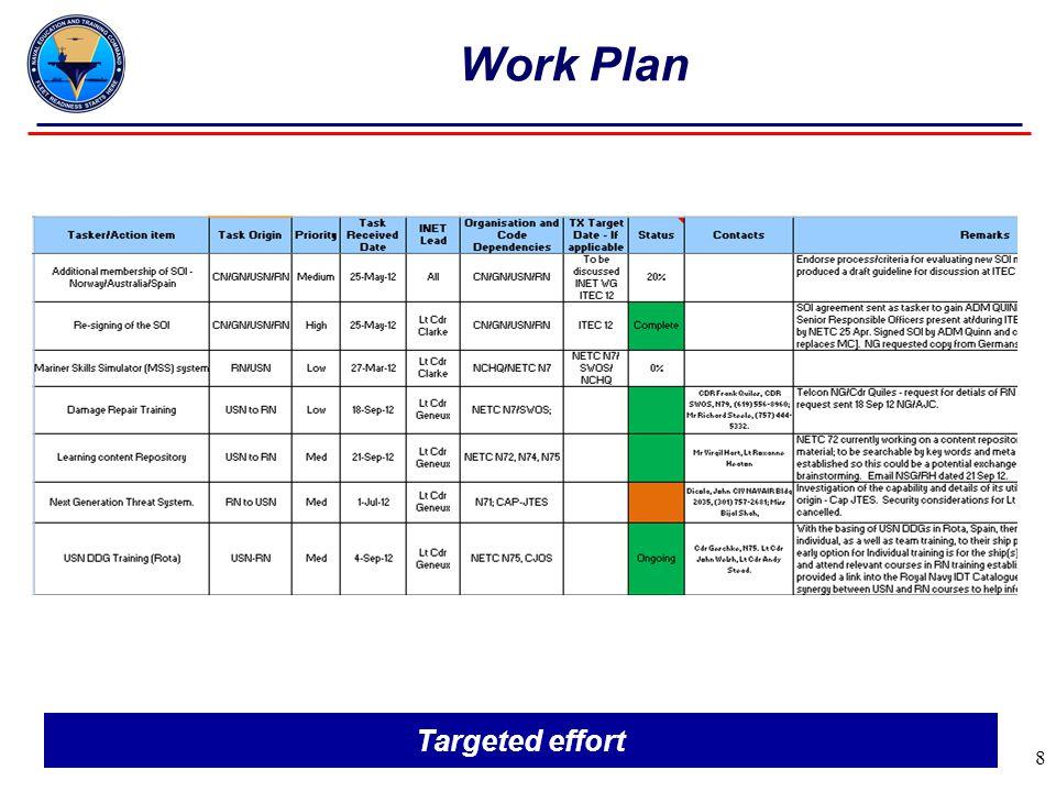 8 Work Plan Targeted effort