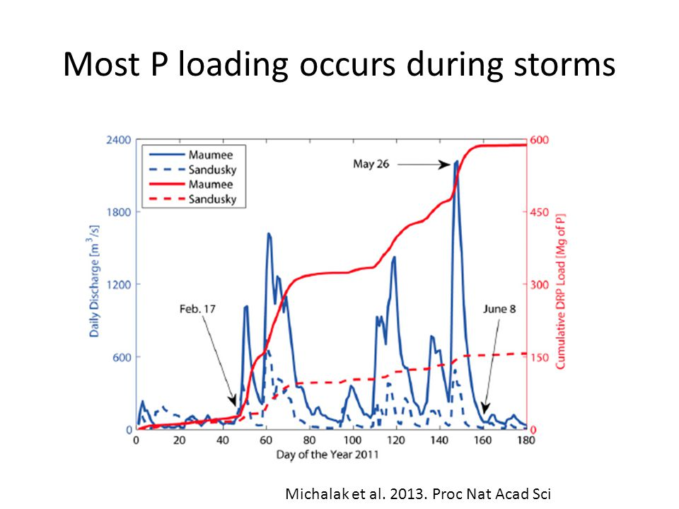 Most P loading occurs during storms Michalak et al. 2013. Proc Nat Acad Sci