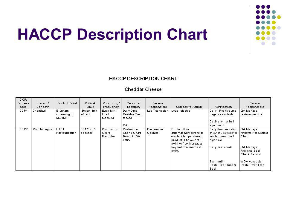 HACCP Description Chart