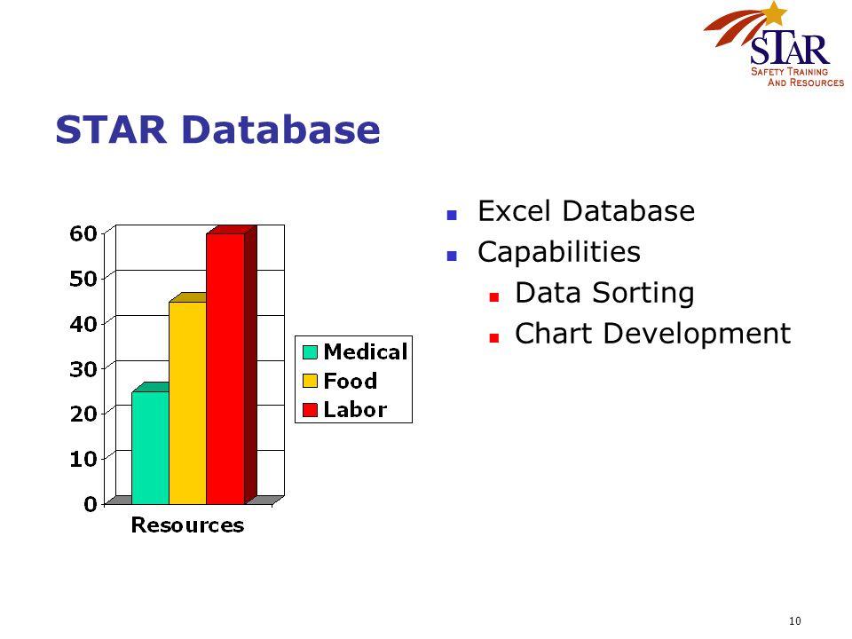 10 STAR Database Excel Database Capabilities Data Sorting Chart Development