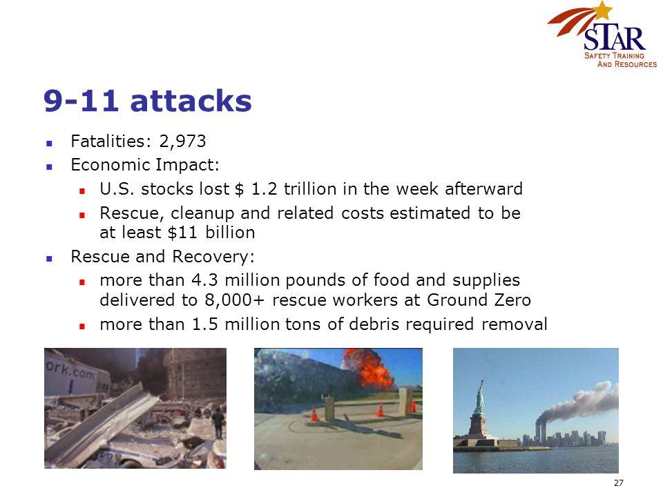 27 9-11 attacks Fatalities: 2,973 Economic Impact: U.S.