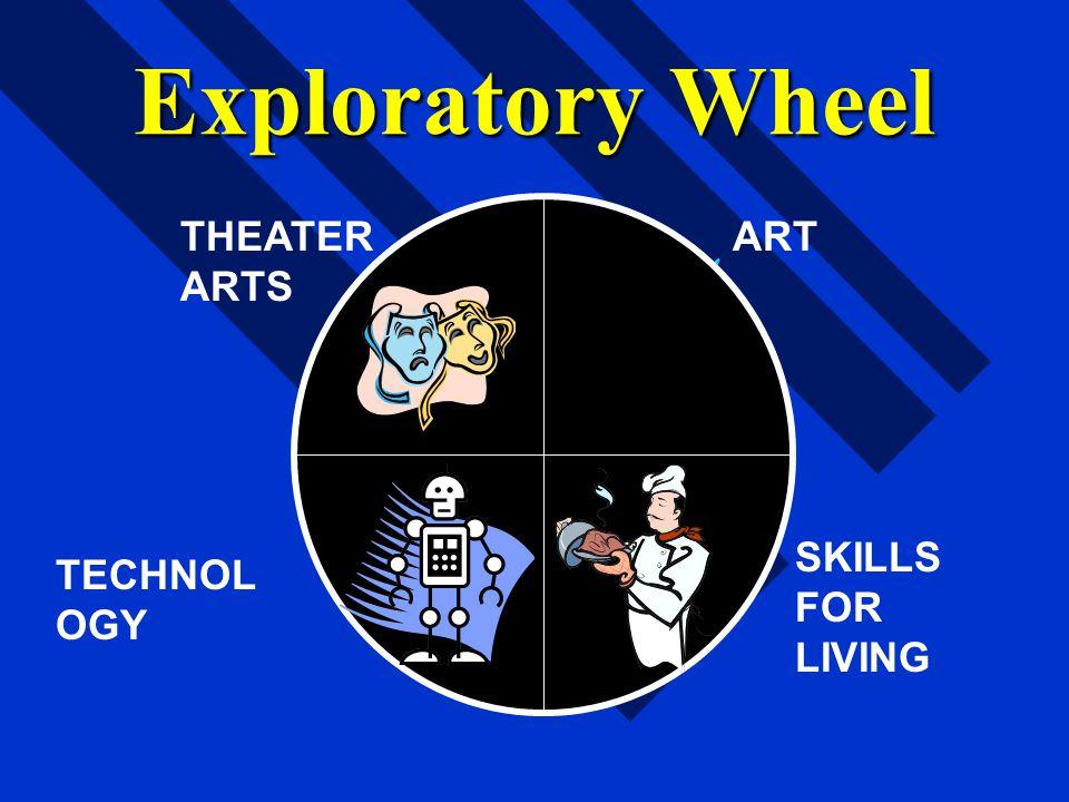 Exploratory Wheel ART SKILLS FOR LIVING TECHNOL OGY THEATER ARTS