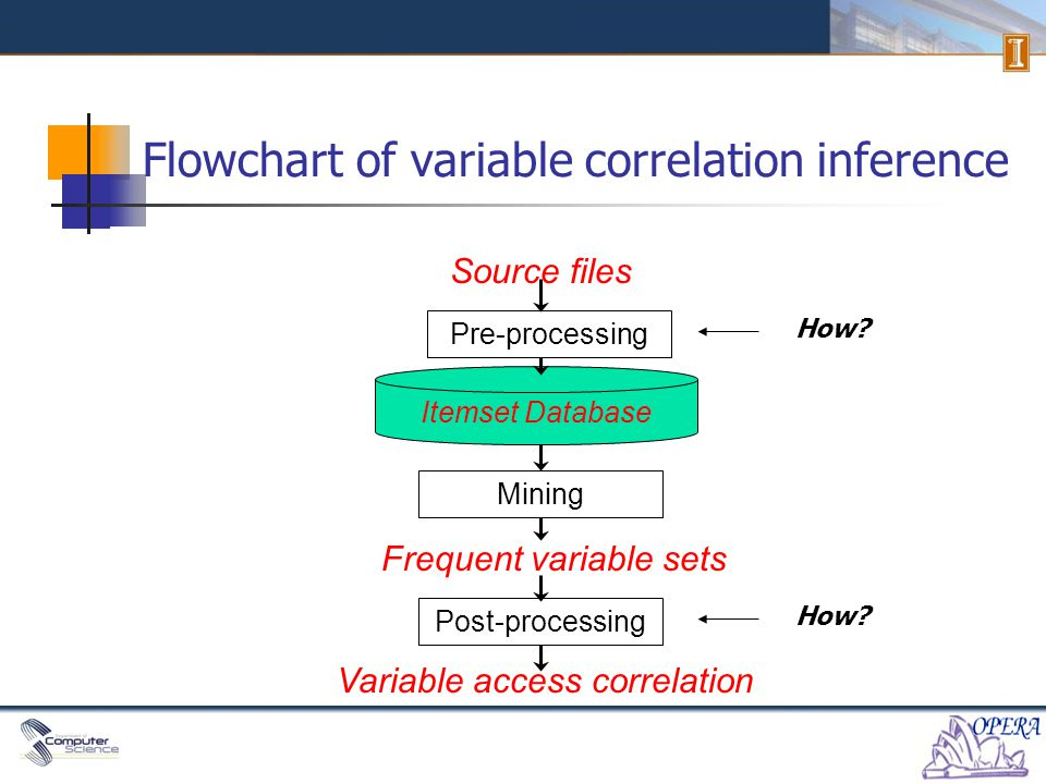 Flowchart of variable correlation inference Source files Mining Frequent variable sets Itemset Database Pre-processing Variable access correlation Post-processing How?