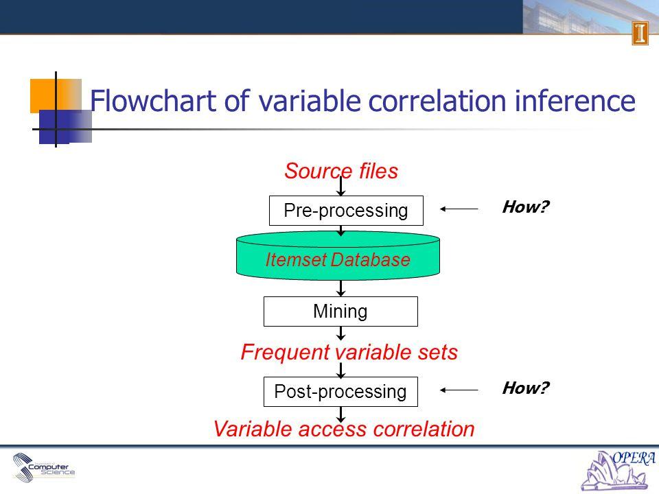 MUVI Inference algorithm (pre-process) Program Source Code Itemset Database .