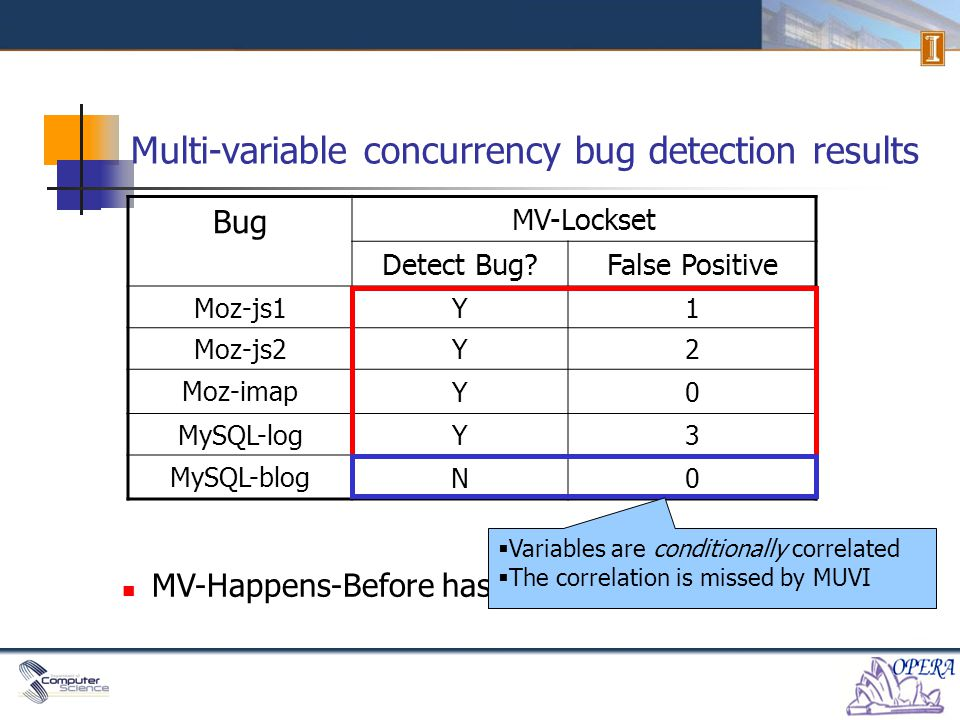 Multi-variable concurrency bug detection results 4 new multi-variable concurrency bugs detected.