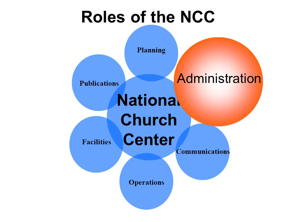 Roles of the NCC Planning Operations Publications Facilities Administration Communications National Church Center Administration