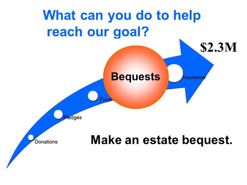 What can you do to help reach our goal? Bequests $2.3M Make an estate bequest.