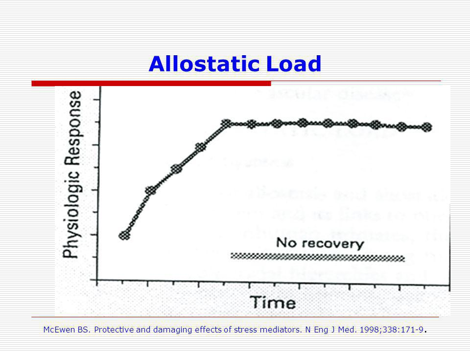 Allostatic Load McEwen BS. Protective and damaging effects of stress mediators.