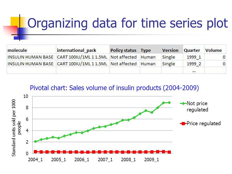 Organizing data for time series plot