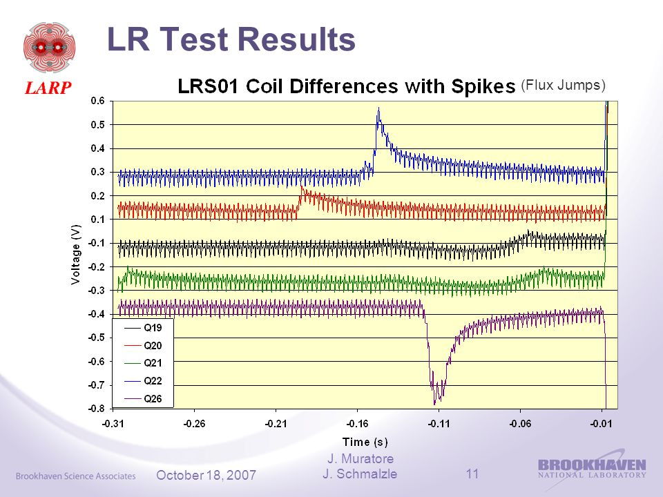 J. Schmalzle11 October 18, 2007 LR Test Results (Flux Jumps) J. Muratore