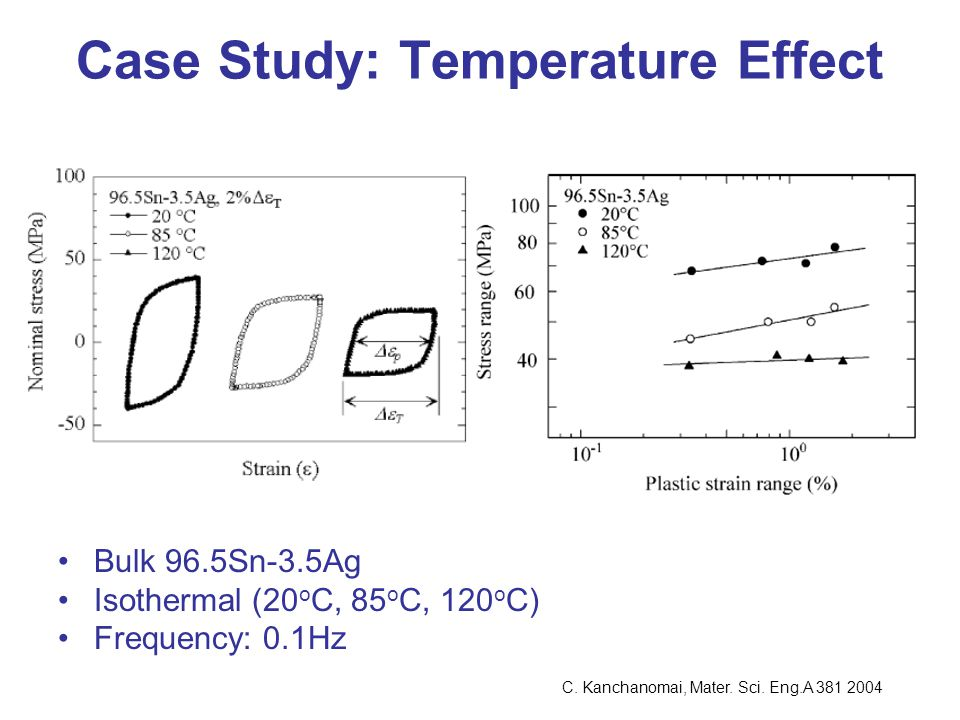 Case Study: Temperature Effect Bulk 96.5Sn-3.5Ag Isothermal (20 o C, 85 o C, 120 o C) Frequency: 0.1Hz C. Kanchanomai, Mater. Sci. Eng.A 381 2004