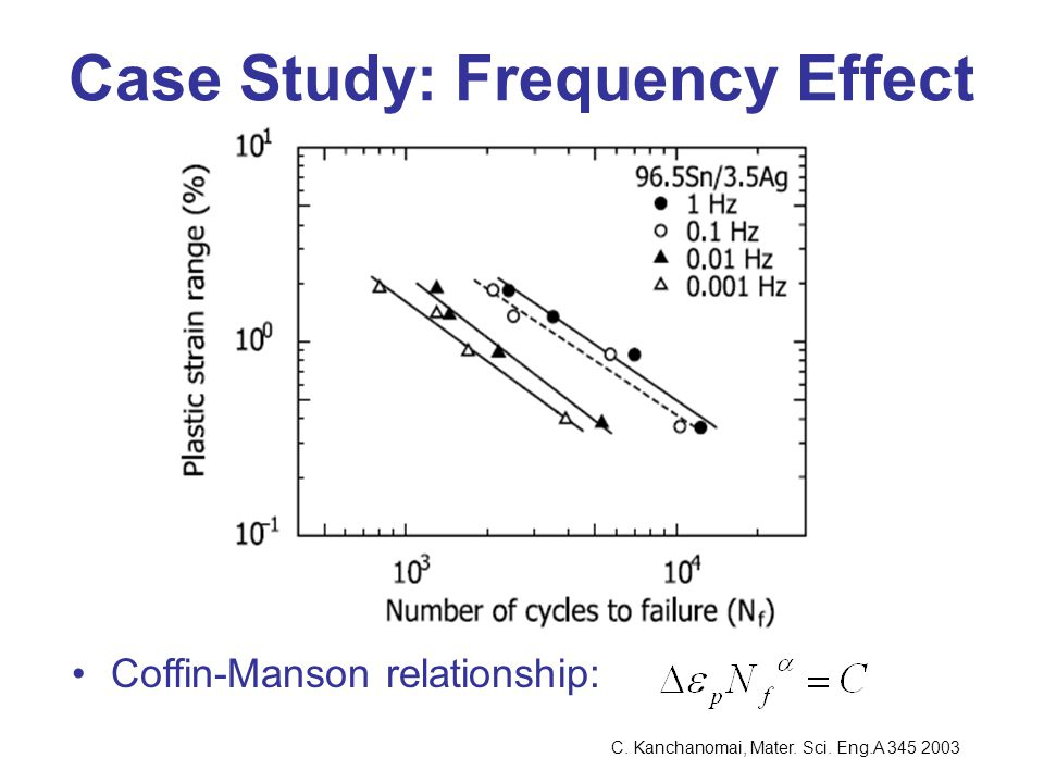 Case Study: Frequency Effect Coffin-Manson relationship: C. Kanchanomai, Mater. Sci. Eng.A 345 2003