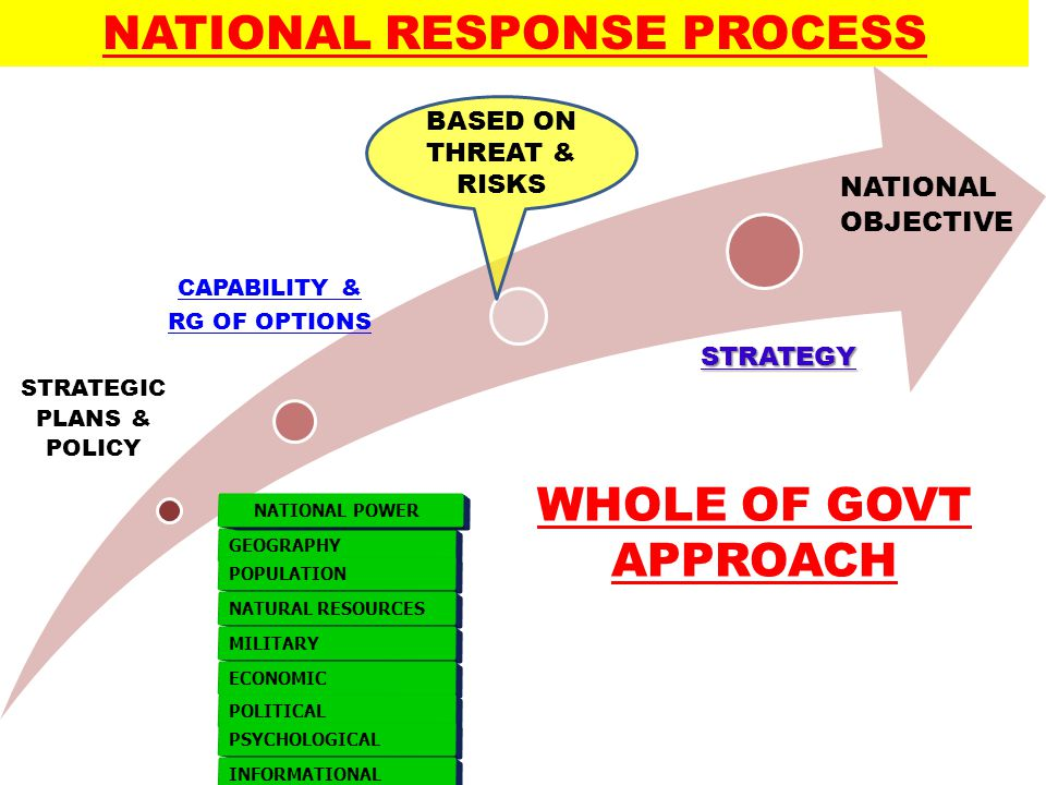 STRATEGIC PLANS & POLICY CAPABILITY & RG OF OPTIONSSTRATEGY NATIONAL OBJECTIVE BASED ON THREAT & RISKS GEOGRAPHY POPULATION NATURAL RESOURCES MILITARY ECONOMIC POLITICAL PSYCHOLOGICAL INFORMATIONAL NATIONAL POWER NATIONAL RESPONSE PROCESS WHOLE OF GOVT APPROACH