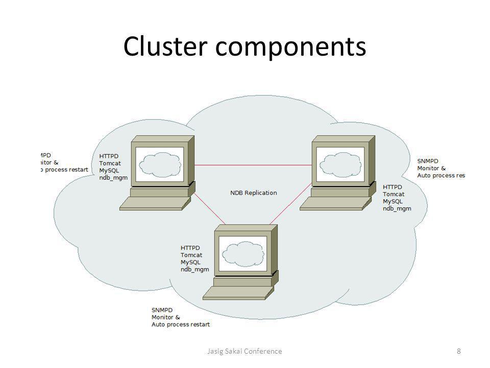 Cluster components Jasig Sakai Conference8