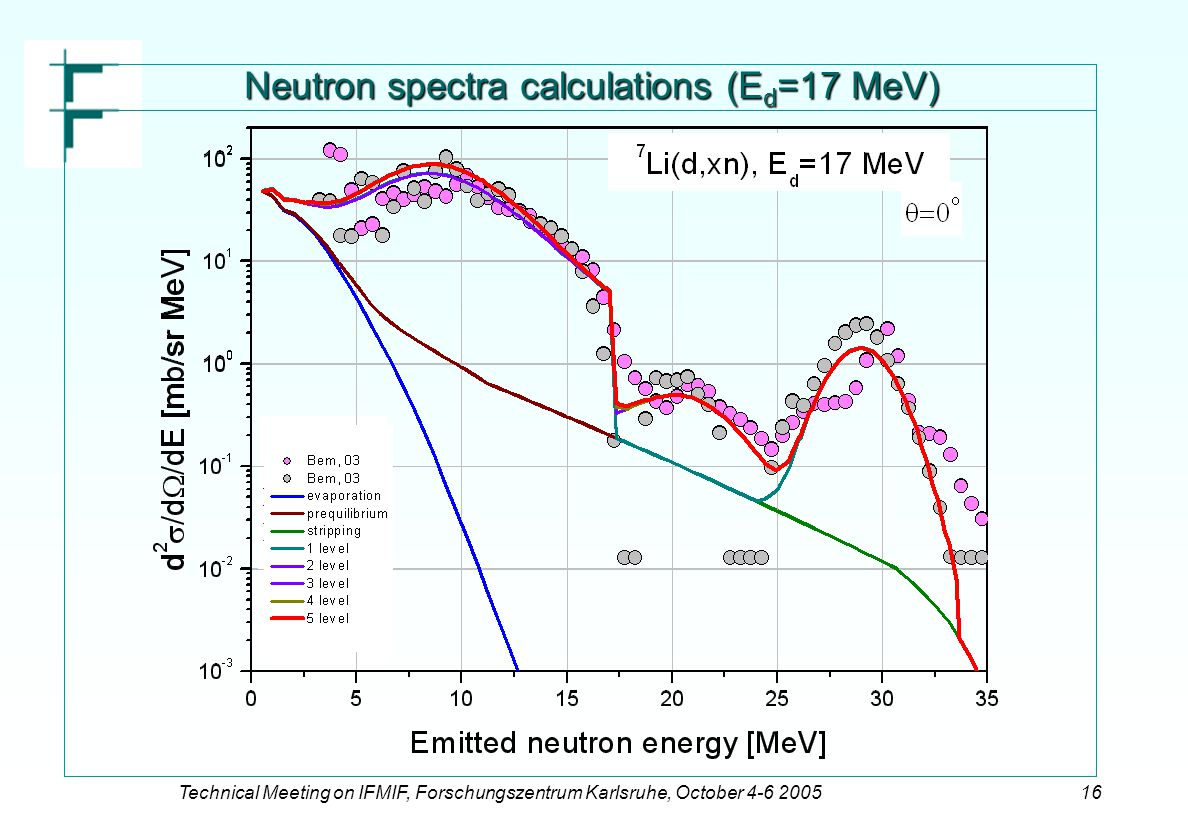 Technical Meeting on IFMIF, Forschungszentrum Karlsruhe, October 4-6 200516 Neutron spectra calculations (E d =17 MeV)