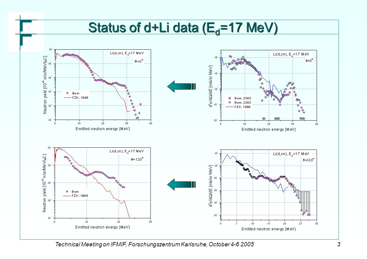 Technical Meeting on IFMIF, Forschungszentrum Karlsruhe, October 4-6 20053 Status of d+Li data (E d =17 MeV)
