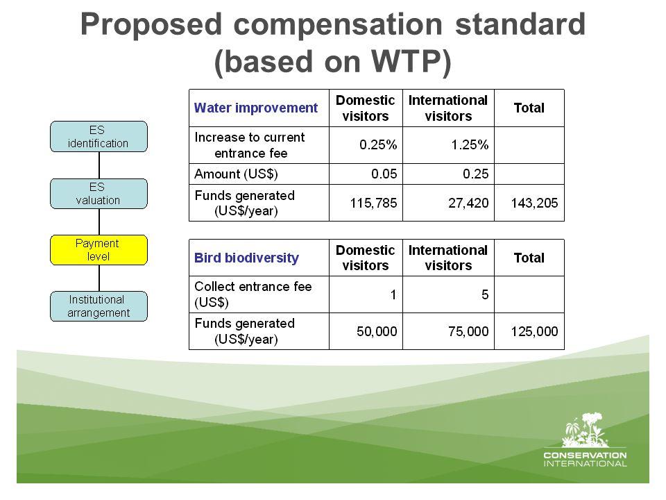 Proposed compensation standard (based on WTP)