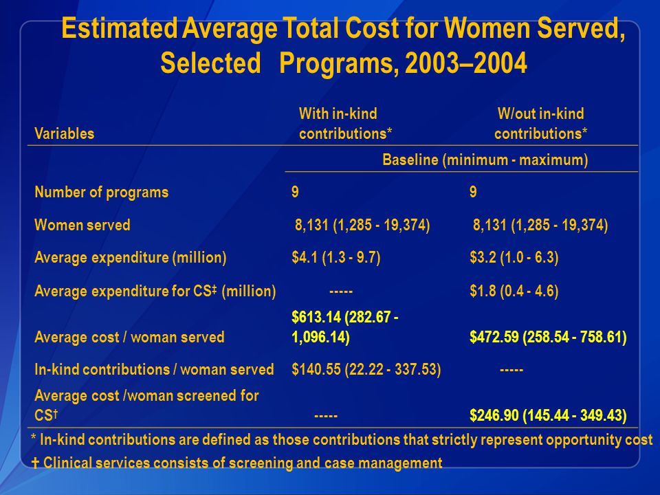 Estimated Average Total Cost for Women Served, Selected Programs, 2003–2004 Variables With in-kind contributions* W/out in-kind contributions* Baseline (minimum - maximum) Number of programs99 Women served 8,131 (1,285 - 19,374) Average expenditure (million)$4.1 (1.3 - 9.7)$3.2 (1.0 - 6.3) Average expenditure for CS ‡ (million) -----$1.8 (0.4 - 4.6) Average cost / woman served $613.14 (282.67 - 1,096.14)$472.59 (258.54 - 758.61) In-kind contributions / woman served$140.55 (22.22 - 337.53) ----- Average cost /woman screened for CS † -----$246.90 (145.44 - 349.43) * In-kind contributions are defined as those contributions that strictly represent opportunity cost † Clinical services consists of screening and case management