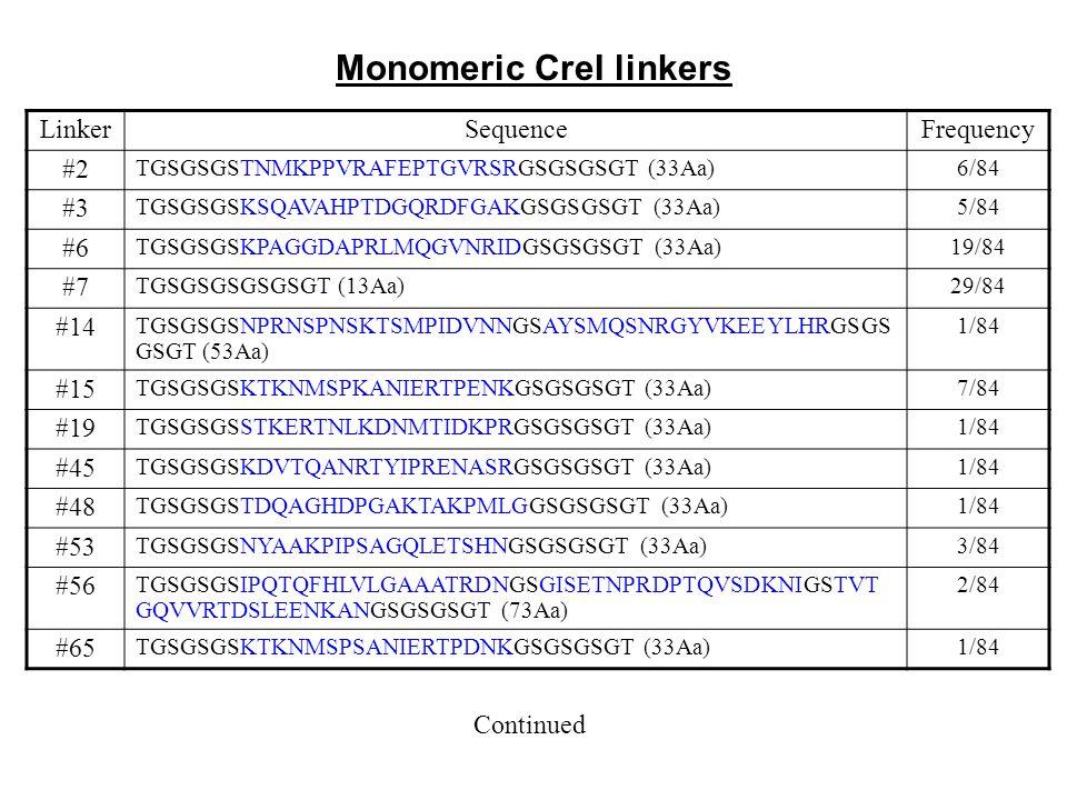 Monomeric CreI linkers LinkerSequenceFrequency #2 TGSGSGSTNMKPPVRAFEPTGVRSRGSGSGSGT (33Aa)6/84 #3 TGSGSGSKSQAVAHPTDGQRDFGAKGSGSGSGT (33Aa)5/84 #6 TGSG