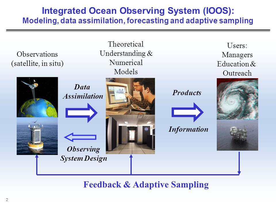13 Integrated Ocean Observing Systems  T/S profiles from gliders  Ship CTD profiles  Aircraft SSTs  AUV sections