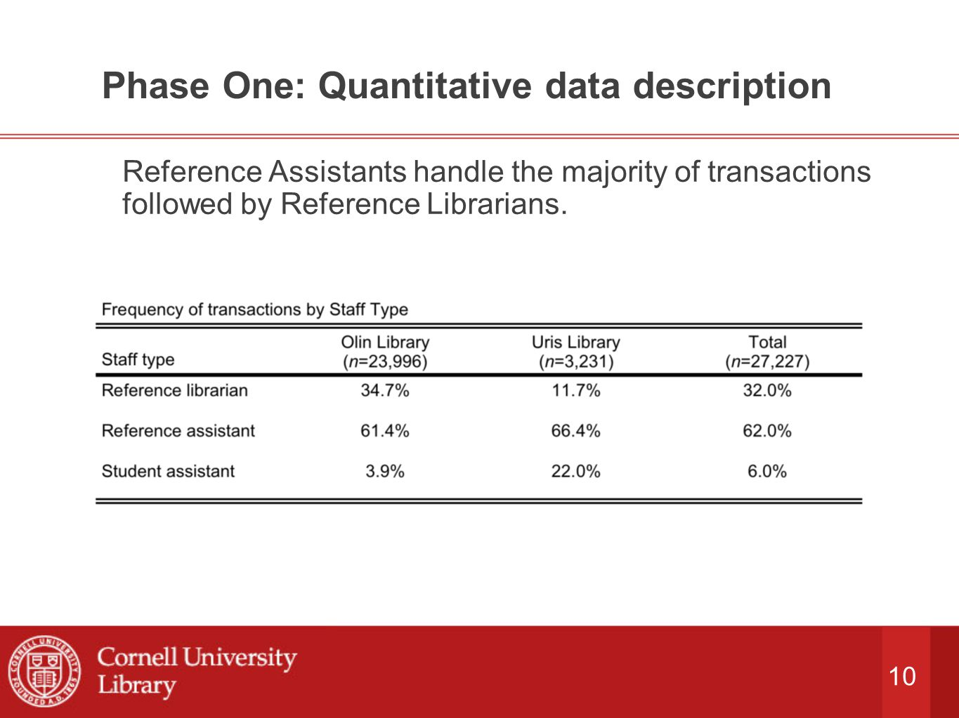 10 Phase One: Quantitative data description Reference Assistants handle the majority of transactions followed by Reference Librarians.