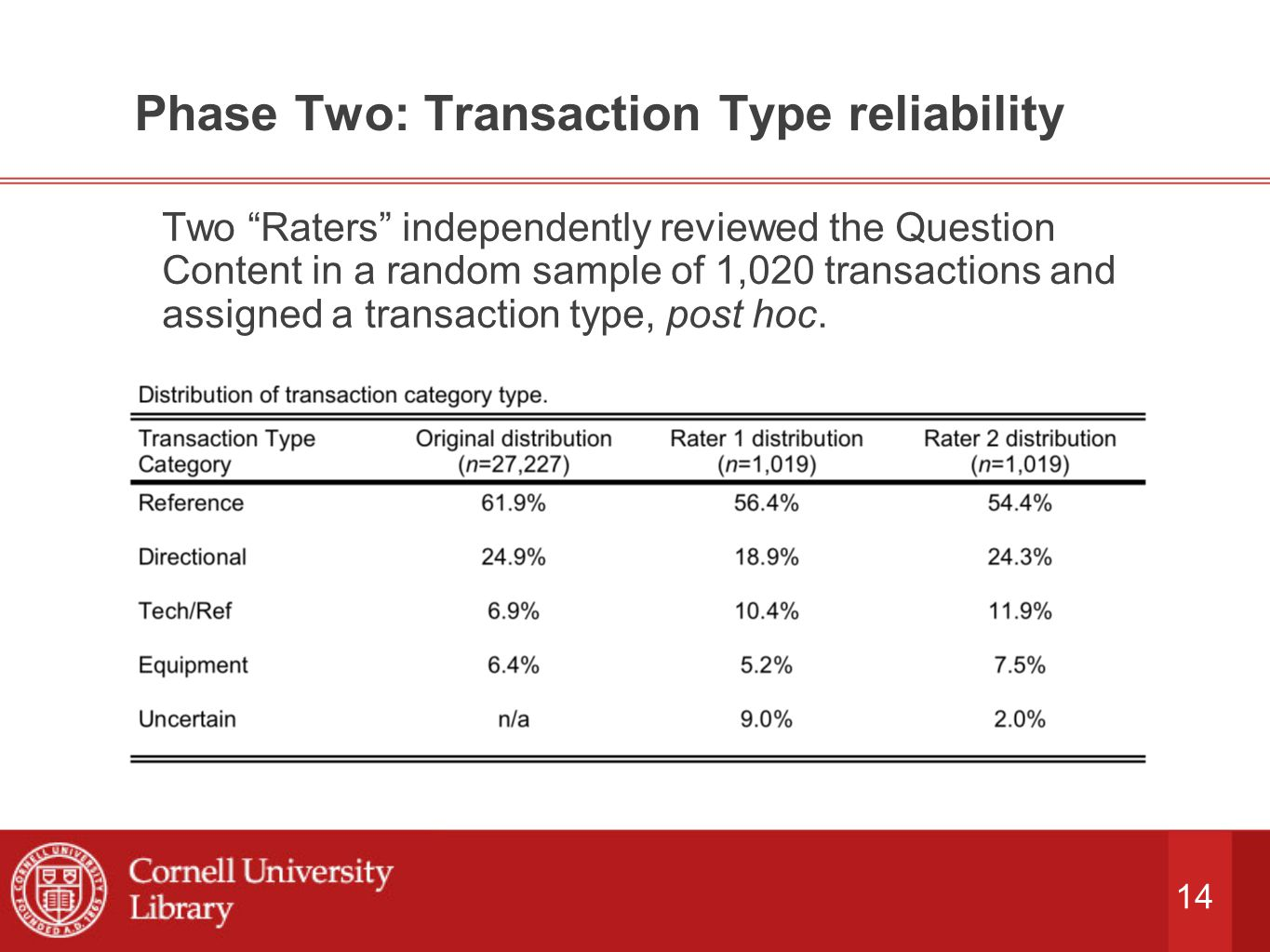 14 Phase Two: Transaction Type reliability Two Raters independently reviewed the Question Content in a random sample of 1,020 transactions and assigned a transaction type, post hoc.