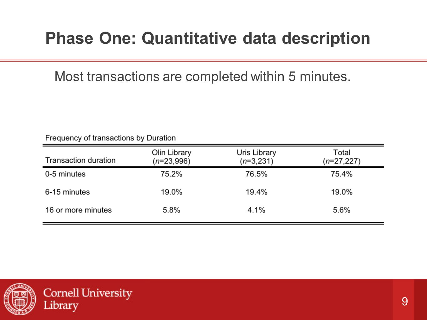 9 Phase One: Quantitative data description Most transactions are completed within 5 minutes.
