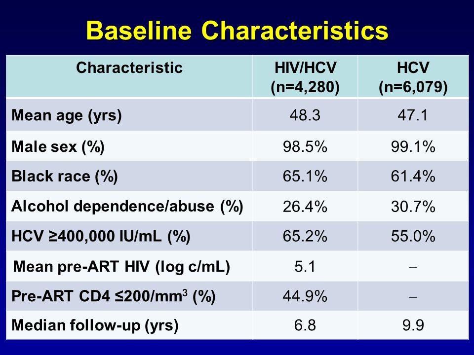 Baseline Characteristics CharacteristicHIV/HCV (n=4,280) HCV (n=6,079) Mean age (yrs)48.347.1 Male sex (%)98.5%99.1% Black race (%)65.1%61.4% Alcohol dependence/abuse (%) 26.4%30.7% HCV ≥400,000 IU/mL (%)65.2%55.0% Mean pre-ART HIV (log c/mL)5.1  Pre-ART CD4 ≤200/mm 3 (%)44.9%  Median follow-up (yrs)6.89.9