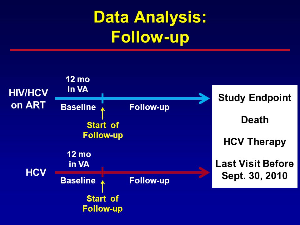 Data Analysis: Follow-up Study Endpoint Death HCV Therapy Last Visit Before Sept. 30, 2010 HIV/HCV on ART HCV 12 mo In VA Baseline 12 mo in VA Baselin