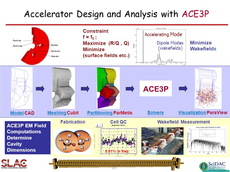 Accelerator Design and Analysis with ACE3P Accelerating Mode Dipole Modes (wakefields) Minimize Wakefields ACE3P EM Field Computations Determine Cavit