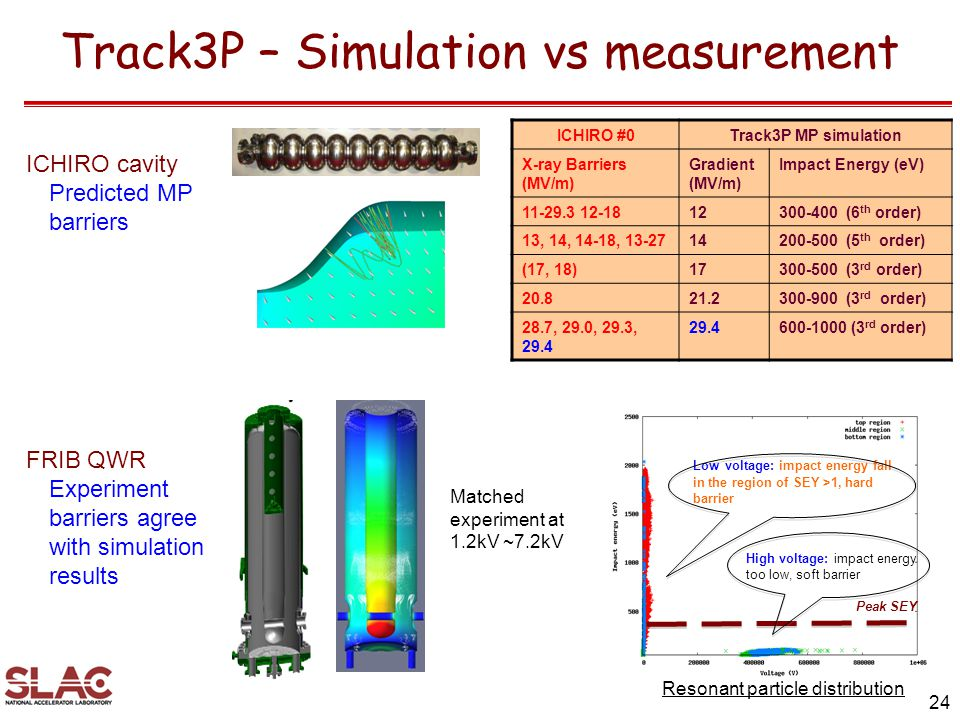 Track3P – Simulation vs measurement 24 Peak SEY Resonant particle distribution High voltage: impact energy too low, soft barrier Low voltage: impact energy fall in the region of SEY >1, hard barrier Matched experiment at 1.2kV ~7.2kV ICHIRO #0Track3P MP simulation X-ray Barriers (MV/m) Gradient (MV/m) Impact Energy (eV) 11-29.3 12-1812300-400 (6 th order) 13, 14, 14-18, 13-2714200-500 (5 th order) (17, 18)17300-500 (3 rd order) 20.821.2300-900 (3 rd order) 28.7, 29.0, 29.3, 29.4 29.4600-1000 (3 rd order) ICHIRO cavity Predicted MP barriers FRIB QWR Experiment barriers agree with simulation results