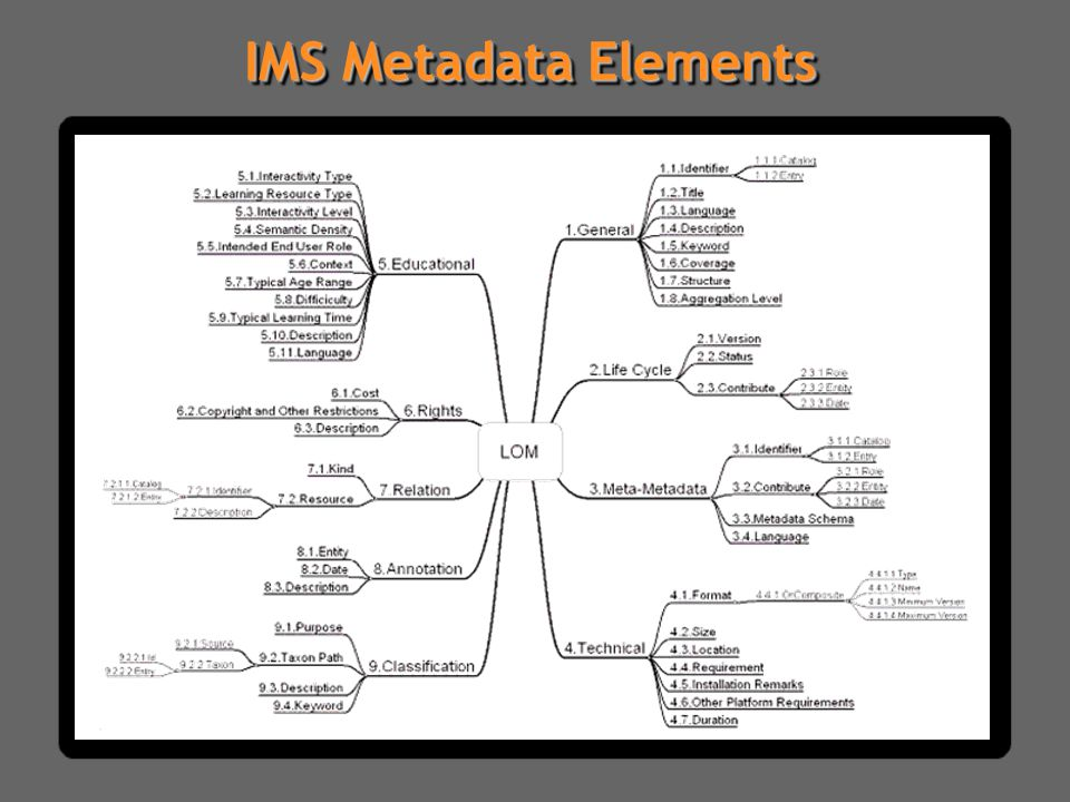 IMS Metadata Elements