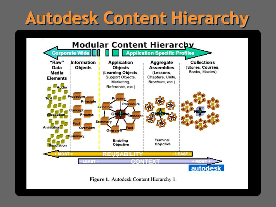 Autodesk Content Hierarchy