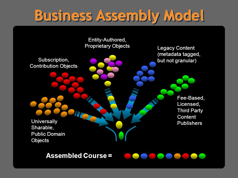 Business Assembly Model Universally Sharable, Public Domain Objects Fee-Based, Licensed, Third Party Content Publishers Legacy Content (metadata tagged, but not granular) Entity-Authored, Proprietary Objects Assembled Course = Subscription, Contribution Objects