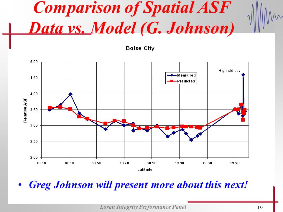 Loran Integrity Performance Panel 19 Comparison of Spatial ASF Data vs.
