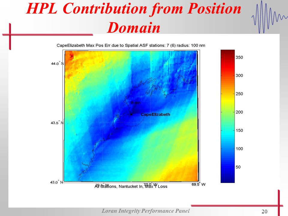 Loran Integrity Performance Panel 20 HPL Contribution from Position Domain
