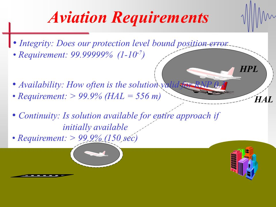 Loran Integrity Performance Panel 3 Aviation Requirements HAL Integrity: Does our protection level bound position error Requirement: 99.99999% (1-10 -7 ) Availability: How often is the solution valid for RNP 0.3 Requirement: > 99.9% (HAL = 556 m) Continuity: Is solution available for entire approach if initially available Requirement: > 99.9% (150 sec) HPL