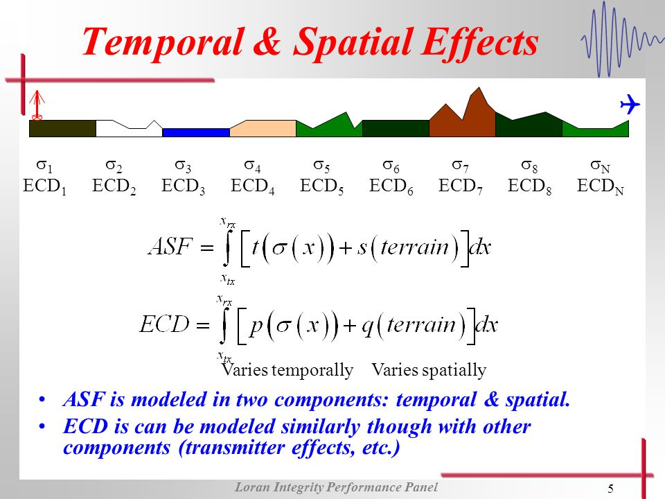 Loran Integrity Performance Panel 5 Temporal & Spatial Effects ASF is modeled in two components: temporal & spatial.