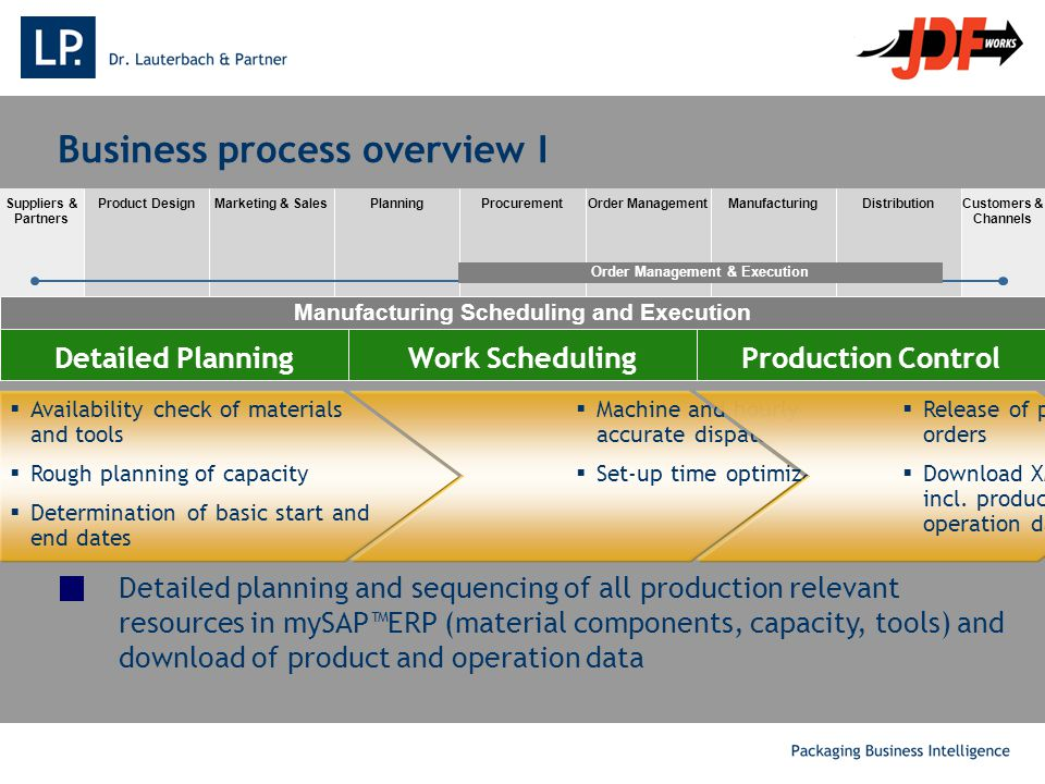 Detailed planning and sequencing of all production relevant resources in mySAP™ERP (material components, capacity, tools) and download of product and operation data Suppliers & Partners Customers & Channels Product DesignMarketing & SalesPlanningProcurementOrder ManagementManufacturingDistribution Order Management & Execution Manufacturing Scheduling and Execution Business process overview I Work SchedulingDetailed PlanningProduction Control  Availability check of materials and tools  Rough planning of capacity  Determination of basic start and end dates  Machine and hourly accurate dispatching  Set-up time optimization  Release of production orders  Download XML-IDOC'S incl.