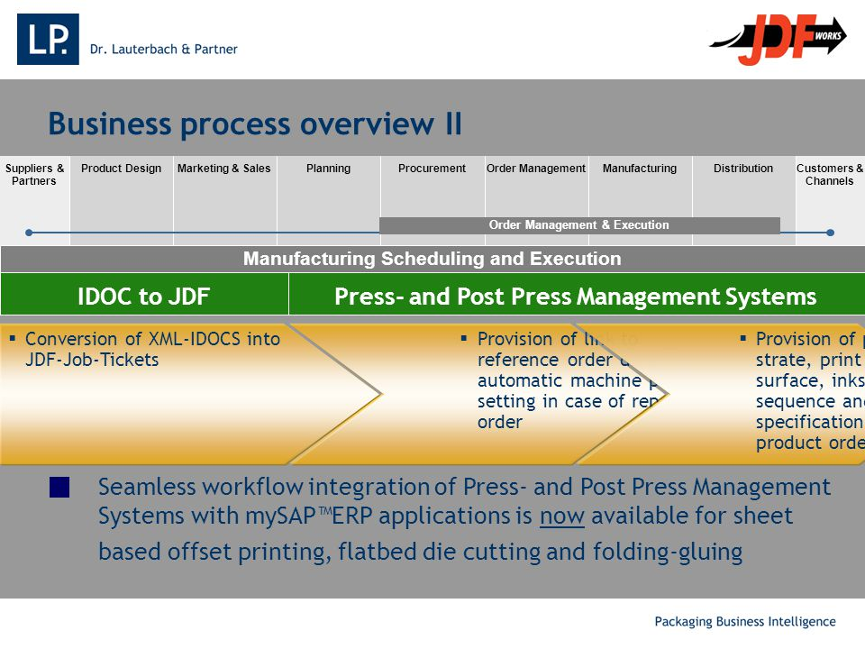 . Seamless workflow integration of Press- and Post Press Management Systems with mySAP™ERP applications is now available for sheet based offset printing, flatbed die cutting and folding-gluing Suppliers & Partners Customers & Channels Product DesignMarketing & SalesPlanningProcurementOrder ManagementManufacturingDistribution Order Management & Execution Manufacturing Scheduling and Execution Business process overview II Press- and Post Press Management SystemsIDOC to JDF  Conversion of XML-IDOCS into JDF-Job-Tickets  Provision of link to reference order data for automatic machine pre- setting in case of repeat order  Provision of print sub- strate, print substrate surface, inks, ink sequence and blank specification for new product orders