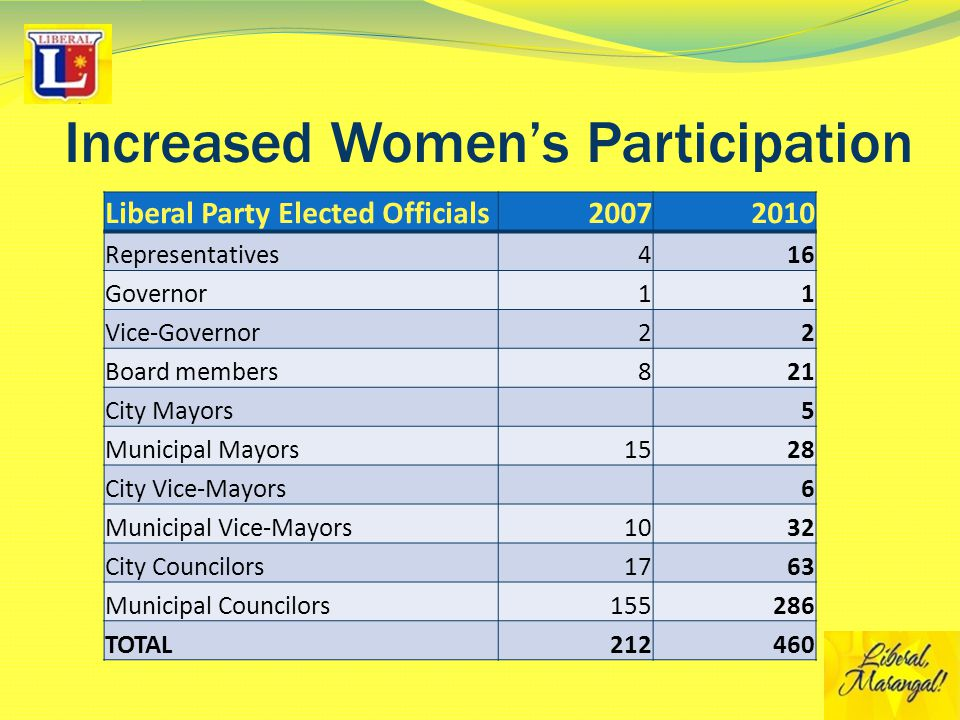 Increased Women's Participation Liberal Party Elected Officials20072010 Representatives416 Governor11 Vice-Governor22 Board members821 City Mayors5 Municipal Mayors1528 City Vice-Mayors6 Municipal Vice-Mayors1032 City Councilors1763 Municipal Councilors155286 TOTAL212460