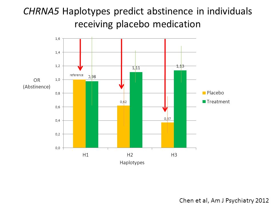 OR (Abstinence) Haplotypes CHRNA5 Haplotypes predict abstinence in individuals receiving placebo medication Chen et al, Am J Psychiatry 2012